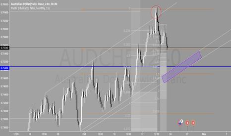 AUDCHF: (H4) AUDCHF Analysis