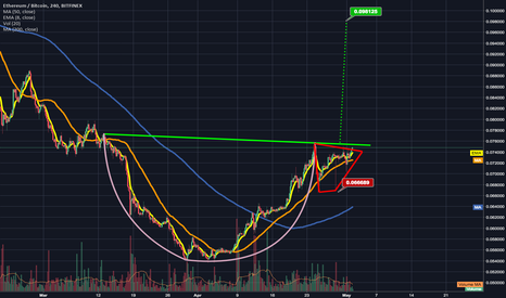 ETHBTC: Ethereum potentially reach neckline of its cup and handle.