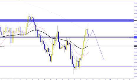 EURJPY: EUR/JPY  - REJECTION FROM A MONTNLY LEVEL
