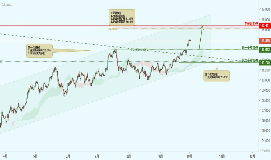 USDJPY: USDJPY 美元兑日元(8小时图)-接近支撑位,反弹上涨!