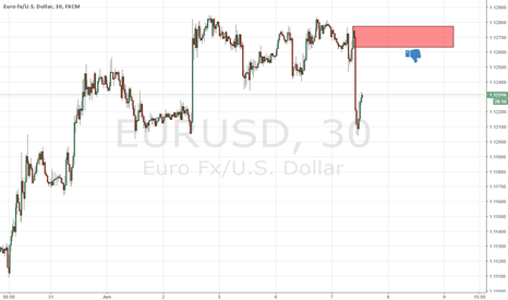 EURUSD: new fresh supply level at eurusd