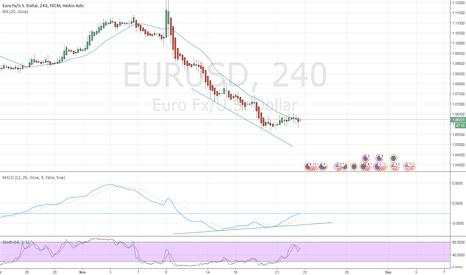 EURUSD: MACD Divergence EURUSD H4