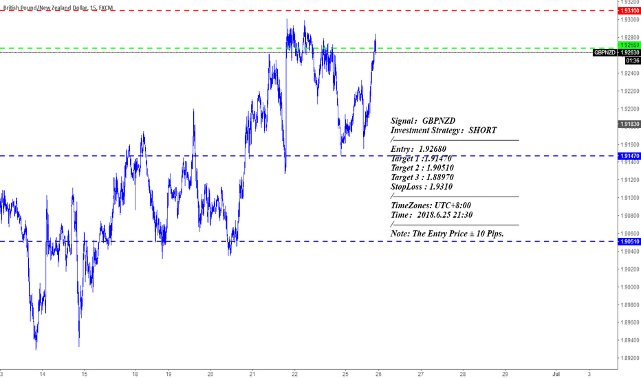 GBPNZD: Signal : GBPNZD Investment Strategy : SHORT
