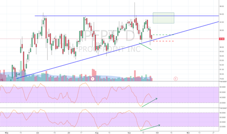 PFPT: Ascending Triangle with Potential Stochastic Divergence