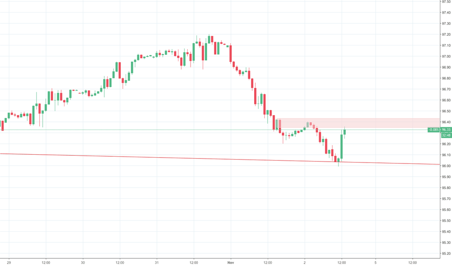 DXY: Patience