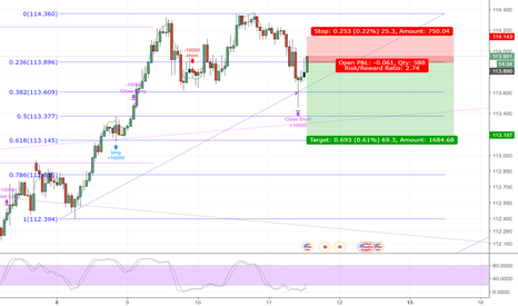 USDJPY: USDJPY 1H CHART SHORT SMALL TRADE. LOW RISK