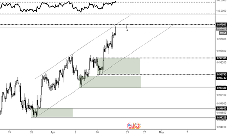 USDCHF: approaching supply level