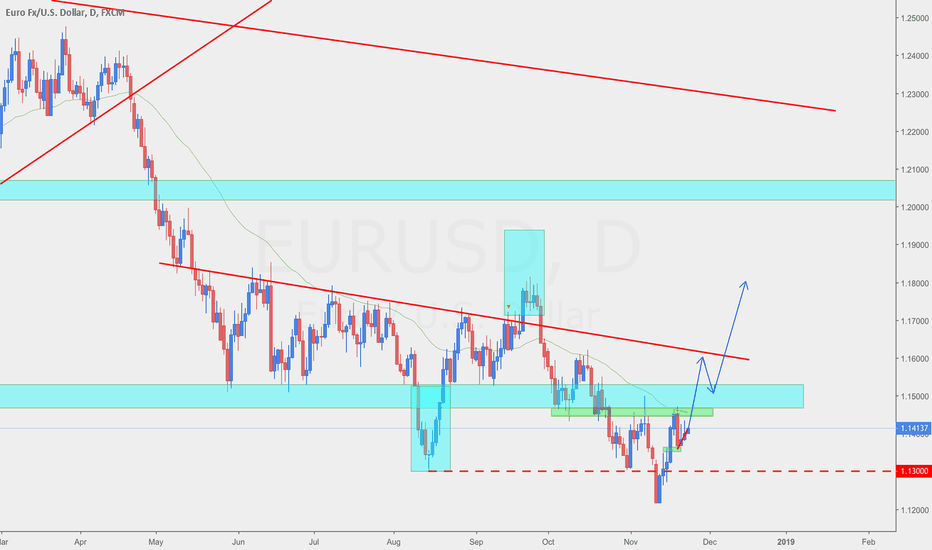 EURUSD: EURUSD bottom. Targets up.
