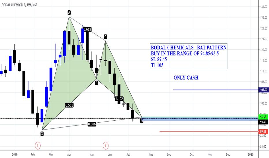 BODALCHEM Stock Price and Chart — NSE:BODALCHEM