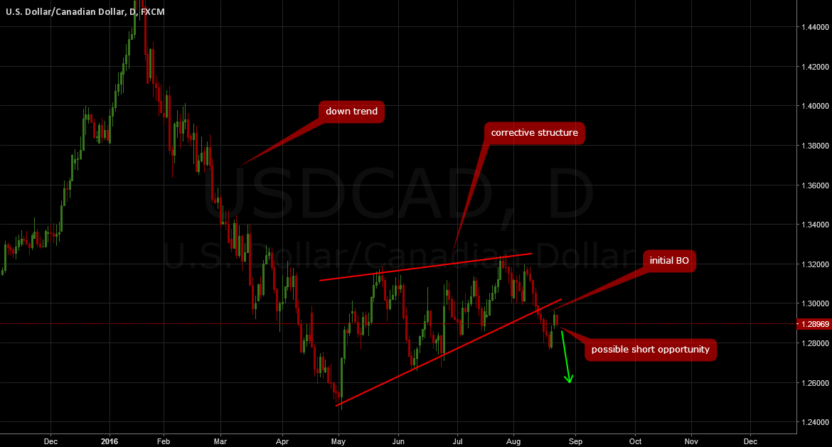 USDCAD: Downside resumption more likely