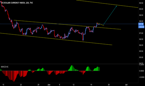 DXY: Dollar Index impluse coming to the upside?