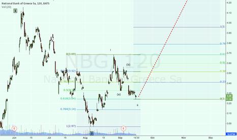 NBG: NBG possible start of wave iii