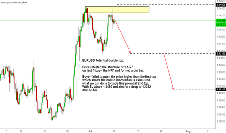 EURUSD: EURUSD Potential double top after the NFP