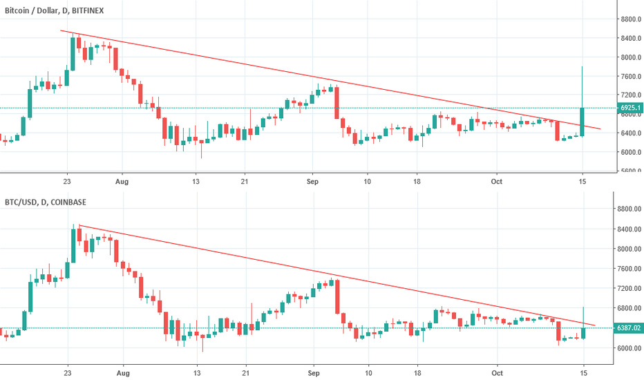 BTCUSD: BTC on Bitfinex and Coinbase now straddles resistance