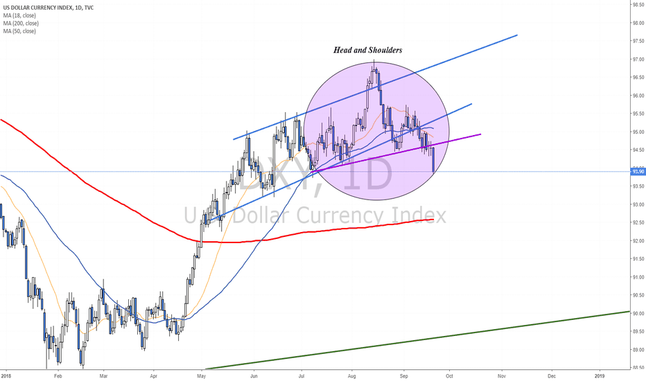 DXY: Dollar Index on its way to 93