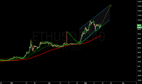 ETHUSD: Eth possible TP 130