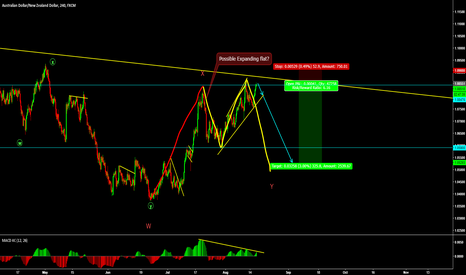 AUDNZD: AUDNZD Possible sell