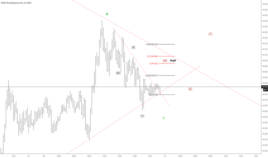 GBPJPY: 30 pips quick long opportunity