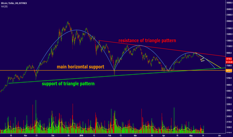 BTCUSD: Is this good time to short Bitcoin? Opportunity with low risk!