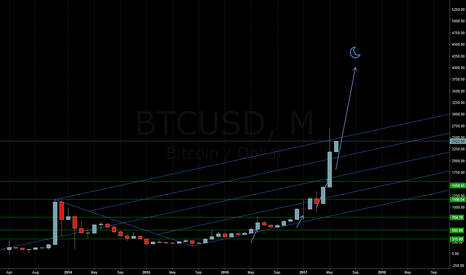 BTCUSD: Moon Trip about to commence