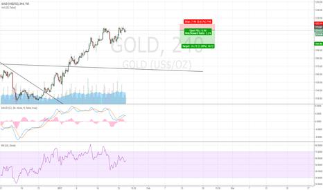 GOLD: Gold Short for Short Term.
