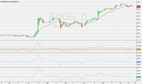 GOOG: GOOG Retracement Starting