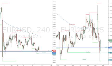 EURUSD: EURUSD Break and Buy Scalp Example