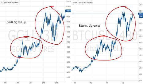 GC1!: Bitcoin VS Gold