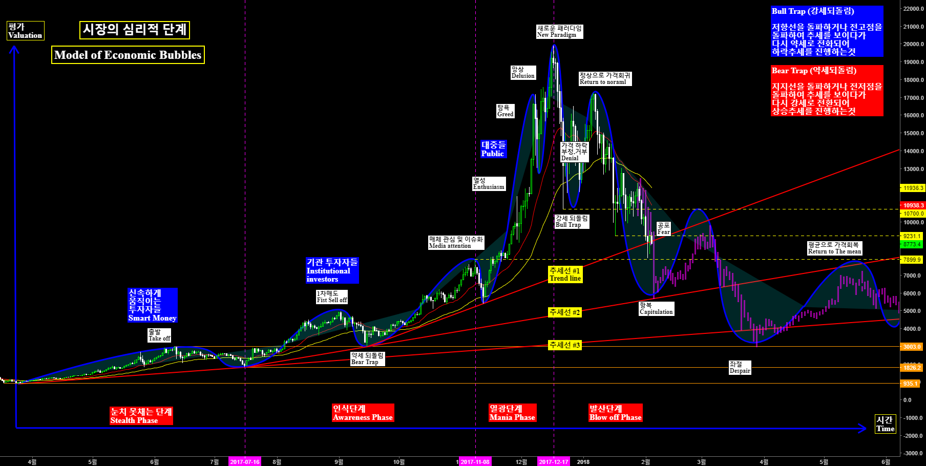 BTCUSD / Bitcoin / 시장의 심리적 단계 Model of Economic Bubbles (방심은 금물)