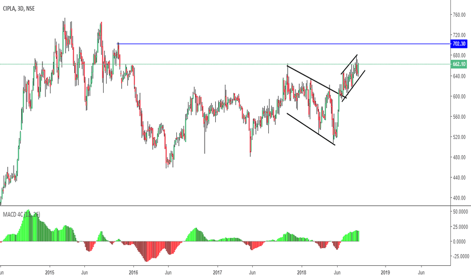 CIPLA: Why you need Trading view Pro account ( Last Push before Crack)