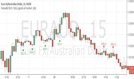 EURAUD: ForexJ&F BUY / SELL signals all market