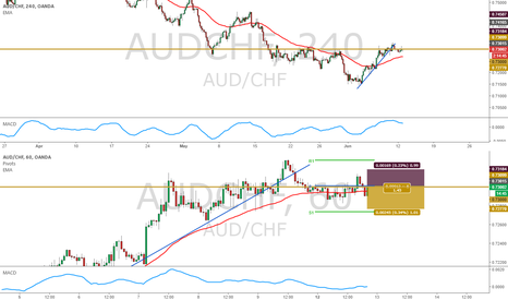AUDCHF: AUDCHF Short - 1H H&S Pattern / Countertrend