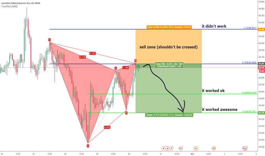 CADJPY: cadjpy. unified gartley
