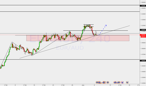 EURAUD: Up trend continuation