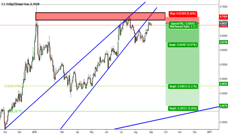 USDCNH: USDCNH Good To Short From Here