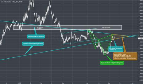 EURCAD: EURCAD - 4H - Market outlook - Cypher inside key area