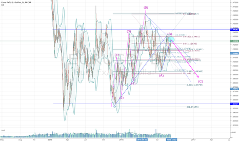 EURUSD: waiting for a wave C to reveal on daily chart