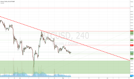 BTCUSD: Trend, supports and resistances