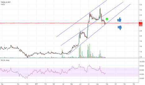 TUKAS: TUKAS @ support level of lower channel