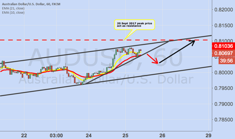 AUDUSD: Come up to Down Under