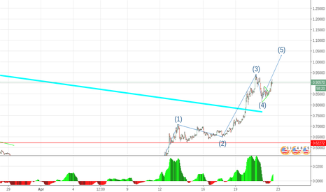 XRPUSD: Last push upwards ...well for now