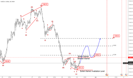 XAUUSD: M30|XAUUSD Will Be Ascent arrive To 1338, It is Buy Chance.