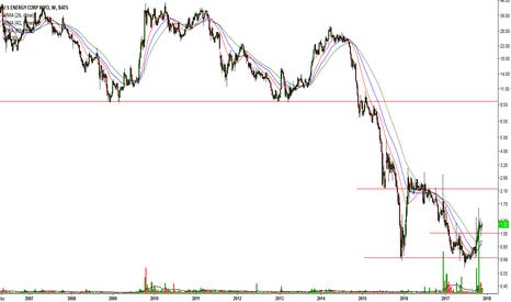 useg stock price and chart tradingview