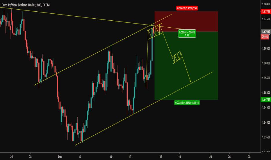 EURNZD: EUR/NZD : SHORT Trading setup   !!