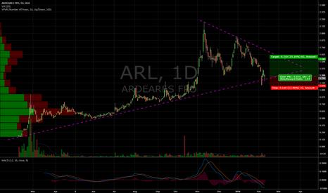 ARL: Andrea Resources Trend Line Trade