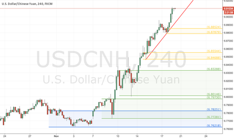 USDCNH: Potential Buy on H4 Demand Zone