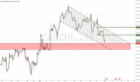 CADCHF: GBP/CHF - Reversal Buy (Short-Term)