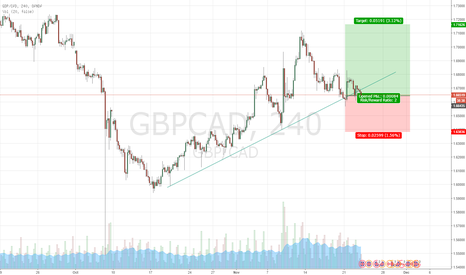 GBPCAD: GBPCAD Longs 4 hour