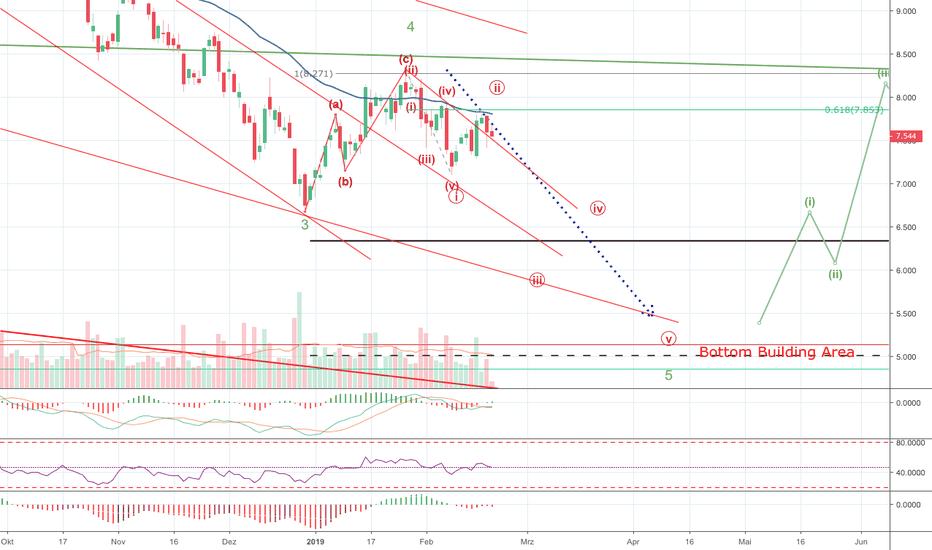 DBK: Deutsche Bank - Weiter Short II