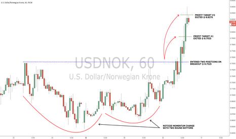 USDNOK: Clear breakout in USD/NOK